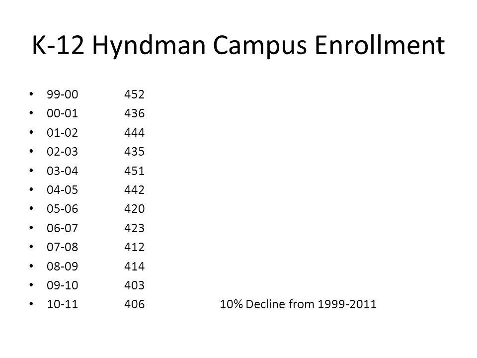 K-12 Hyndman Campus Enrollment 99-00452 00-01436 01-02444 02-03435 03-04451 04-05442 05-06420 06-07423 07-08412 08-09414 09-10403 10-1140610% Decline from 1999-2011