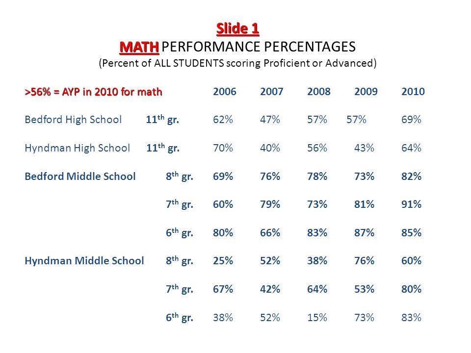 Slide 1 MATHPERFORMANCE PERCENTAGES MATH PERFORMANCE PERCENTAGES (Percent of ALL STUDENTS scoring Proficient or Advanced) >56% = AYP in 2010 for math Bedford High School 11 th gr.62%47%57% 57%69% Hyndman High School 11 th gr.70%40%56%43%64% Bedford Middle School8 th gr.69%76%78%73%82% 7 th gr.60%79%73%81%91% 6 th gr.80%66%83%87%85% Hyndman Middle School8 th gr.25%52%38%76%60% Hyndman Middle School 8 th gr.25%52%38%76%60% 7 th gr.67%42%64%53%80% 6 th gr.38%52%15%73%83%