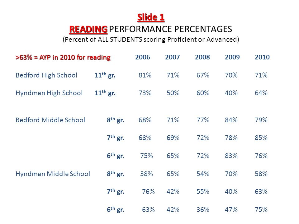 Slide 1 READINGPERFORMANCE PERCENTAGES READING PERFORMANCE PERCENTAGES (Percent of ALL STUDENTS scoring Proficient or Advanced) >63% = AYP in 2010 for reading20062007200820092010 Bedford High School 11 th gr.