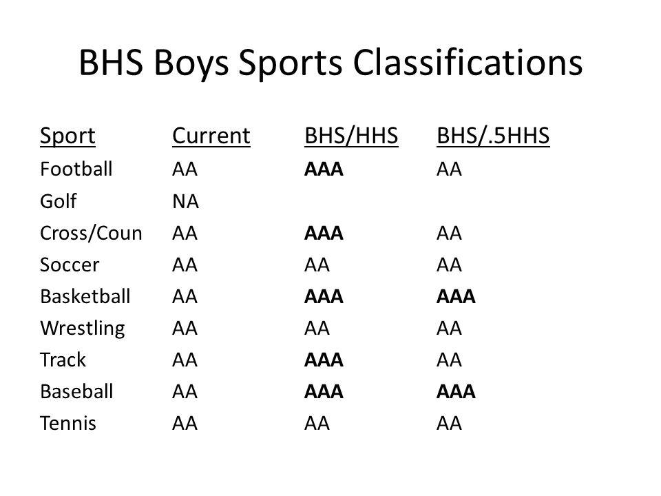 BHS Boys Sports Classifications SportCurrent BHS/HHSBHS/.5HHS FootballAAAAAAA GolfNA Cross/CounAAAAAAA SoccerAAAAAA BasketballAAAAAAAA WrestlingAAAAAA TrackAAAAAAA BaseballAAAAAAAA TennisAAAAAA