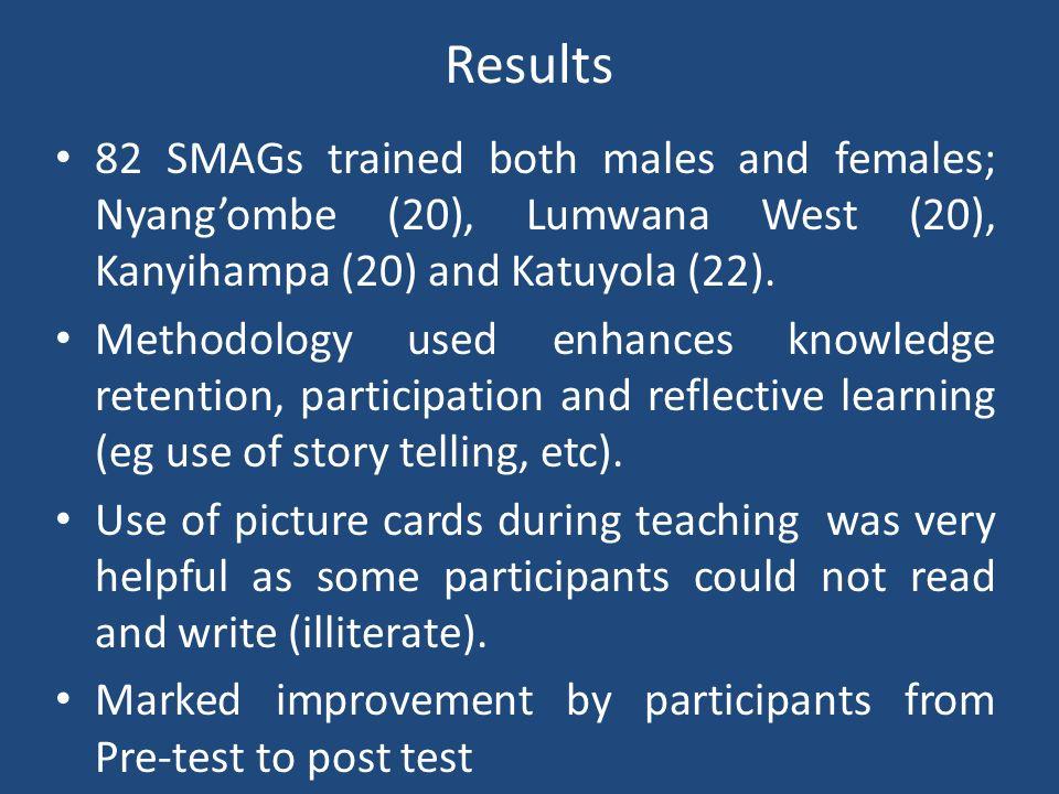 Results 82 SMAGs trained both males and females; Nyangombe (20), Lumwana West (20), Kanyihampa (20) and Katuyola (22). Methodology used enhances knowl