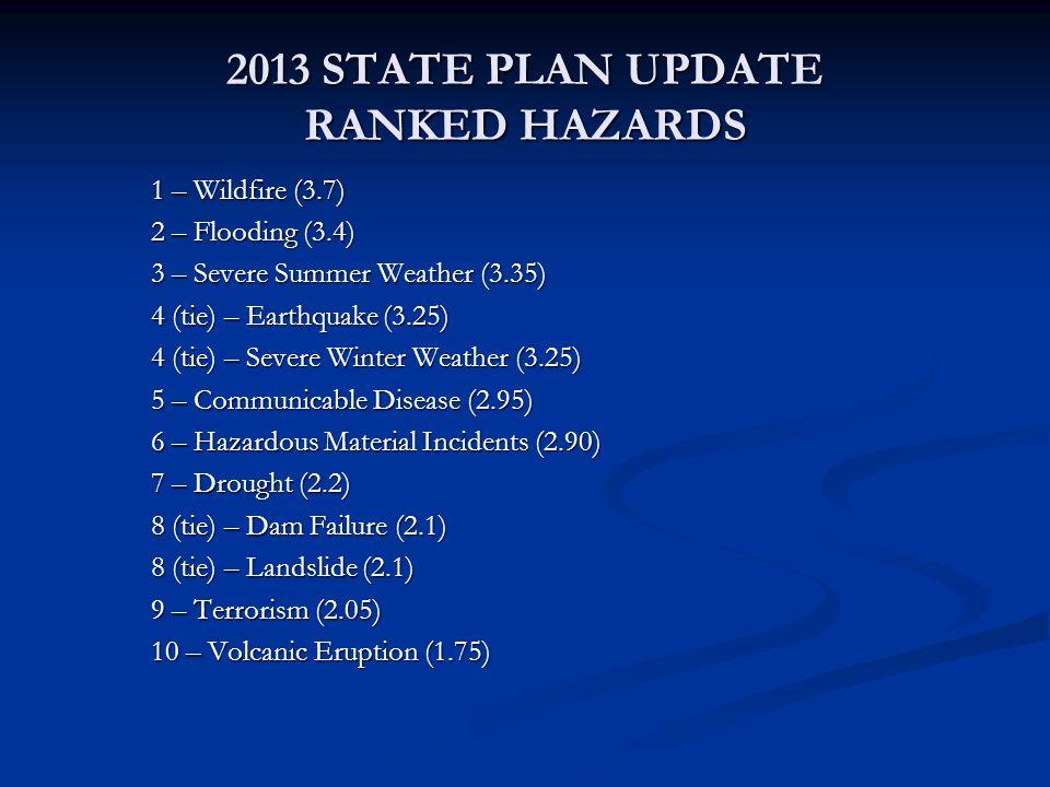 2013 STATE PLAN UPDATE RANKED HAZARDS 1 – Wildfire (3.7) 2 – Flooding (3.4) 3 – Severe Summer Weather (3.35) 4 (tie) – Earthquake (3.25) 4 (tie) – Sev