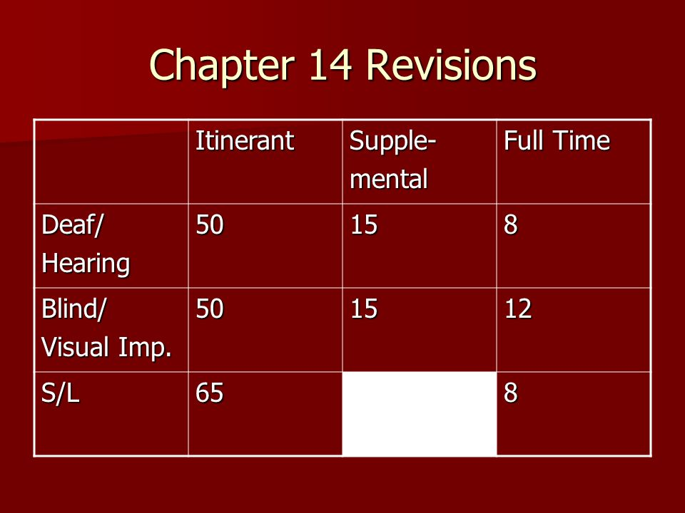 Chapter 14 Revisions ItinerantSupple-mental Full Time Deaf/Hearing50158 Blind/ Visual Imp. 501512 S/L658