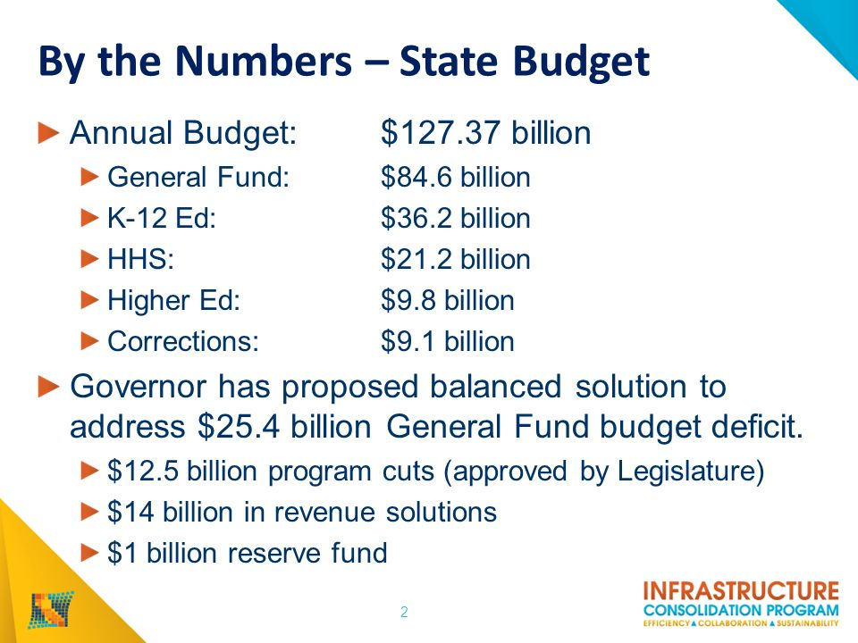 By the Numbers – State Budget Annual Budget: $127.37 billion General Fund: $84.6 billion K-12 Ed: $36.2 billion HHS: $21.2 billion Higher Ed: $9.8 billion Corrections: $9.1 billion Governor has proposed balanced solution to address $25.4 billion General Fund budget deficit.