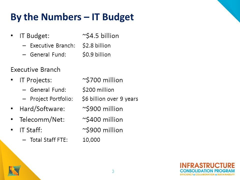 By the Numbers – IT Budget IT Budget: ~$4.5 billion – Executive Branch: $2.8 billion – General Fund:$0.9 billion Executive Branch IT Projects: ~$700 million – General Fund:$200 million – Project Portfolio: $6 billion over 9 years Hard/Software: ~$900 million Telecomm/Net: ~$400 million IT Staff: ~$900 million – Total Staff FTE: 10,000 3