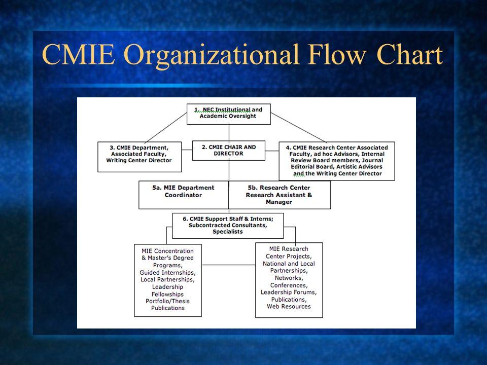 CMIE Organizational Flow Chart