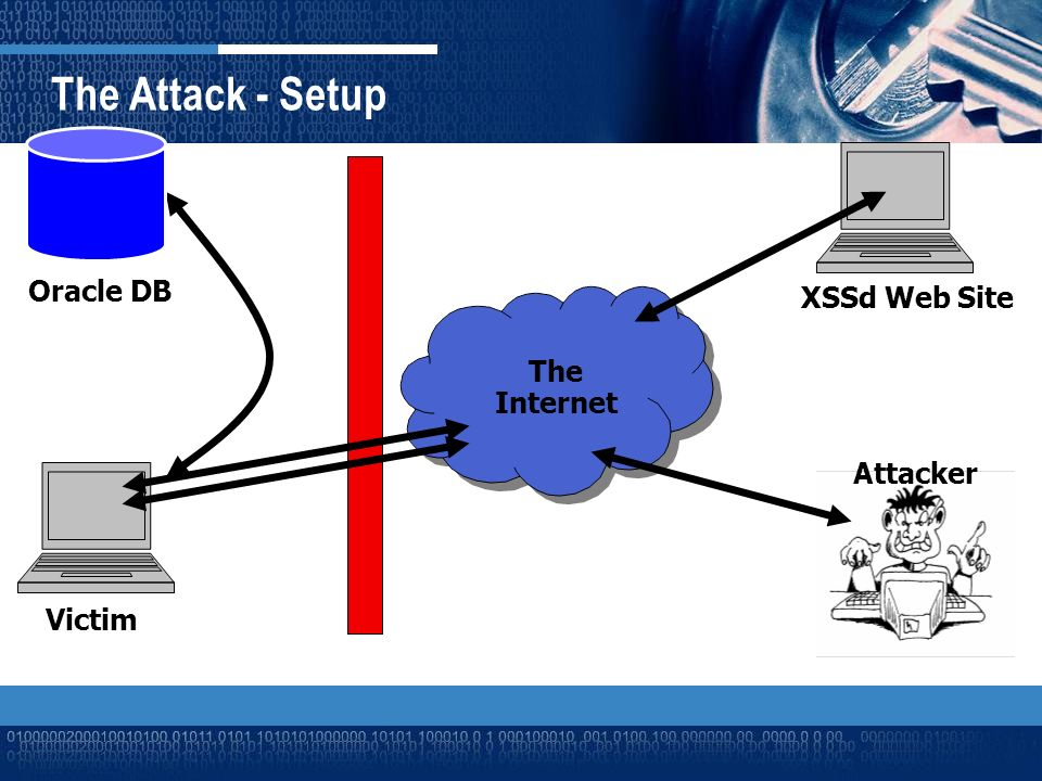 The Attack - Setup The Internet XSSd Web Site Victim Attacker Oracle DB