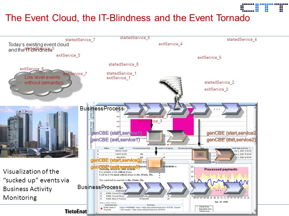 The Event Cloud, the IT-Blindness and the Event Tornado Todays existing event cloud and the IT-blindness … … BusinessProcess 1 BusinessProcess n … exitService_1 startedService_1 startedService_3 exitService_3 startedService_2 exitService_2 startedService_4 exitService_4 startedService_6 exitService_6 startedService_5 exitService_5 startedService_7 exitService_7 startedService_8 exitService_8 Low level events without semantics Visualization of the sucked up events via Business Activity Monitoring
