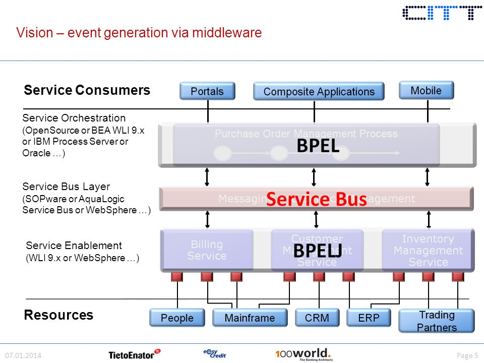 Service Consumers Service Orchestration (OpenSource or BEA WLI 9.x or IBM Process Server or Oracle …) Service Enablement (WLI 9.x or WebSphere …) Service Bus Layer (SOPware or AquaLogic Service Bus or WebSphere …) Resources 07.01.2014Page 5 Vision – event generation via middleware
