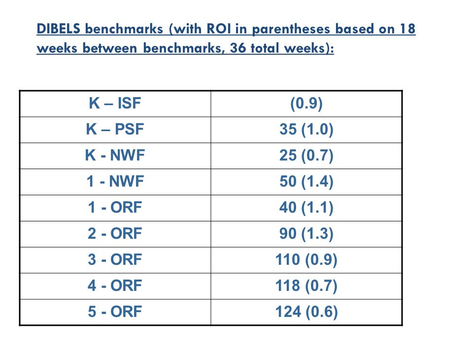 DIBELS benchmarks (with ROI in parentheses based on 18 weeks between benchmarks, 36 total weeks): K – ISF(0.9) K – PSF35 (1.0) K - NWF25 (0.7) 1 - NWF