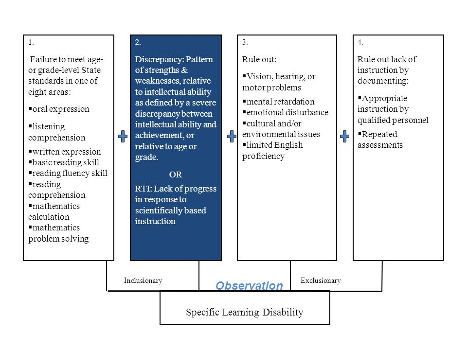 Specific Learning Disability InclusionaryExclusionary 1. Failure to meet age- or grade-level State standards in one of eight areas: oral expression li
