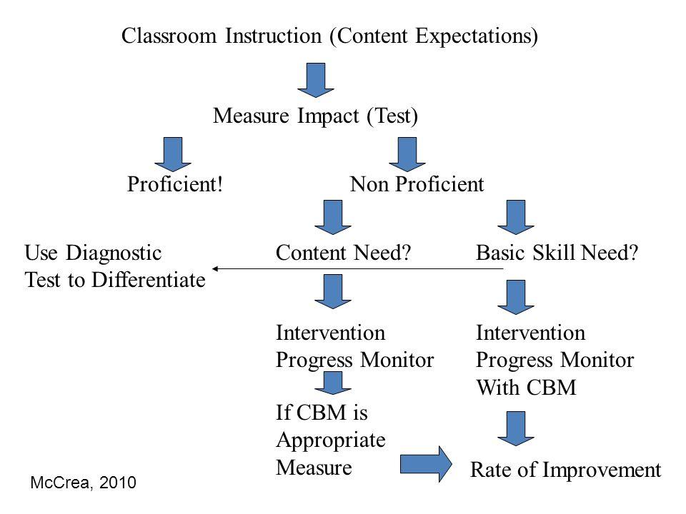 Classroom Instruction (Content Expectations) Measure Impact (Test) Proficient!Non Proficient Content Need?Basic Skill Need? Intervention Progress Moni