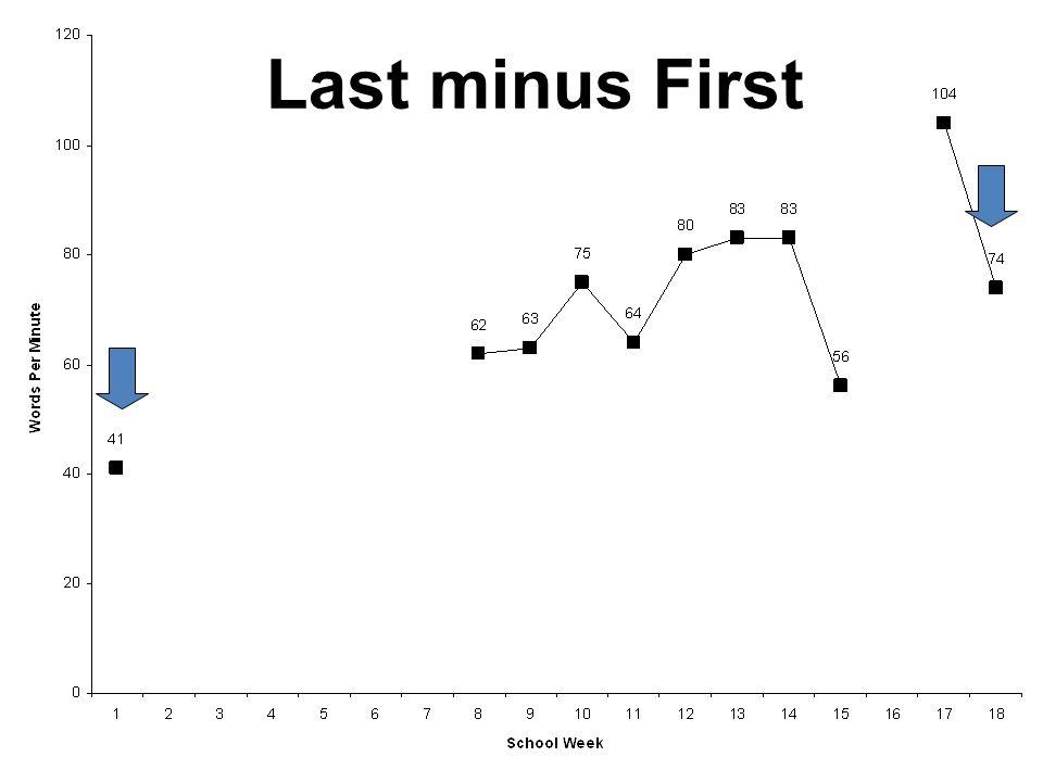 Last minus First