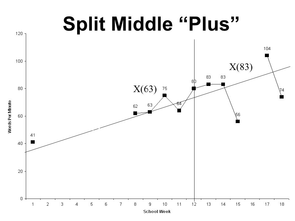 Split Middle Plus Y2-Y1/X2-X1=RoI (83-63)/(15.5-6.5)=RoI 20/9=2.2