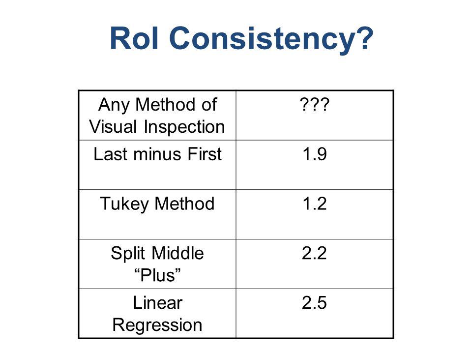 RoI Consistency.