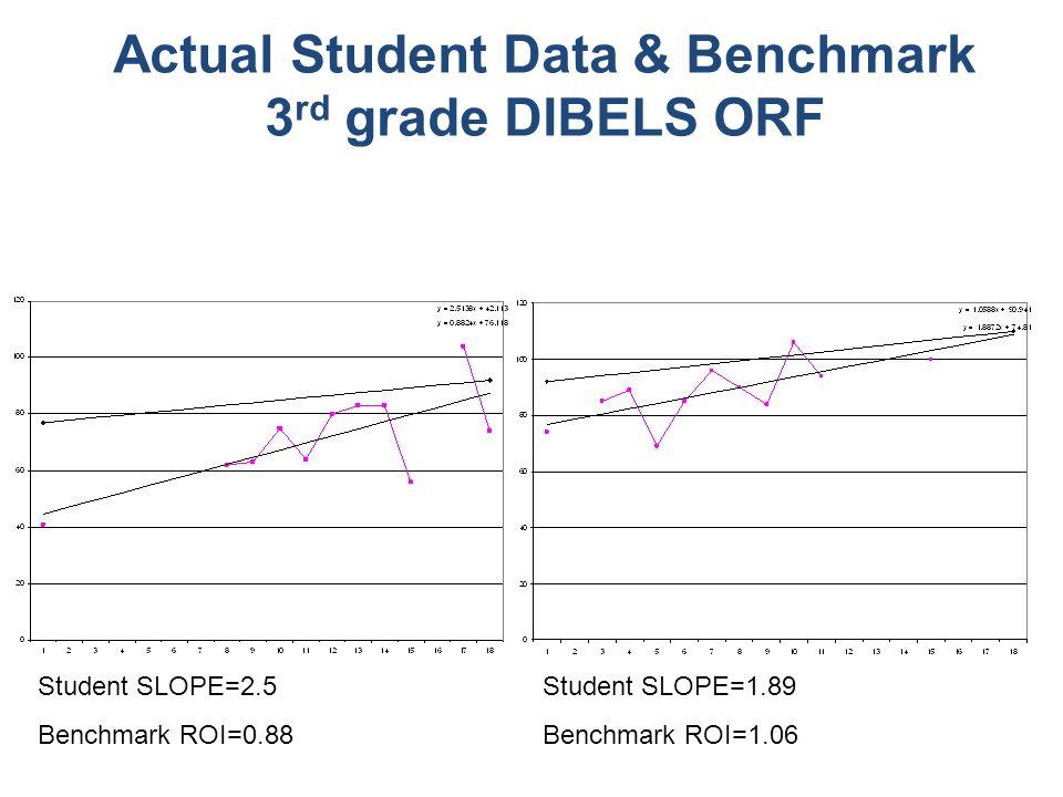 Actual Student Data & Benchmark 3 rd grade DIBELS ORF Student SLOPE=2.5 Benchmark ROI=0.88 Student SLOPE=1.89 Benchmark ROI=1.06