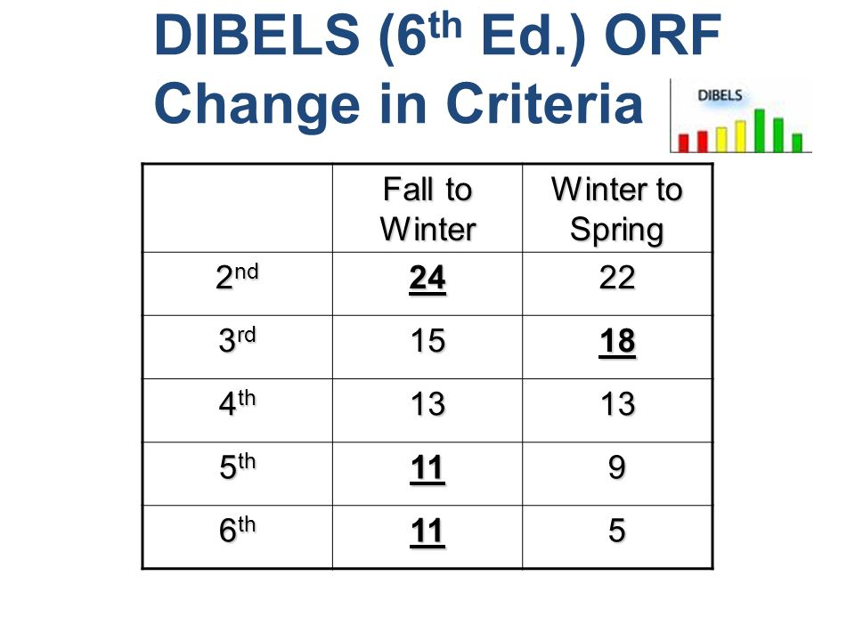 DIBELS (6 th Ed.) ORF Change in Criteria Fall to Winter Winter to Spring 2 nd 2422 3 rd 1518 4 th 1313 5 th 119 6 th 115
