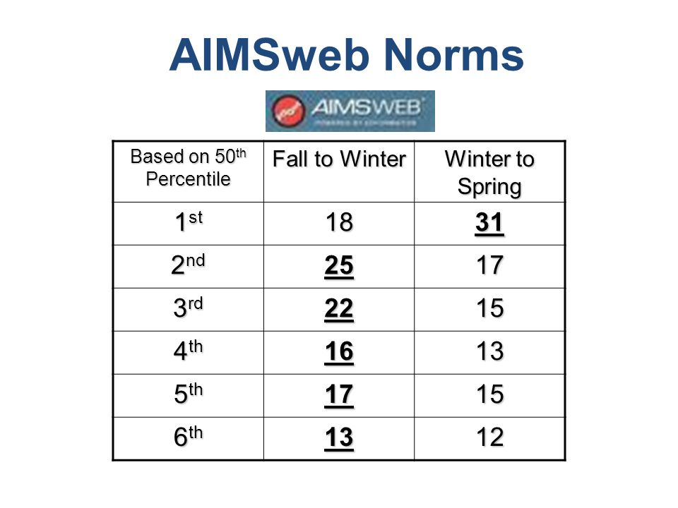 AIMSweb Norms Based on 50 th Percentile Fall to Winter Winter to Spring 1 st 1831 2 nd 2517 3 rd 2215 4 th 1613 5 th 1715 6 th 1312