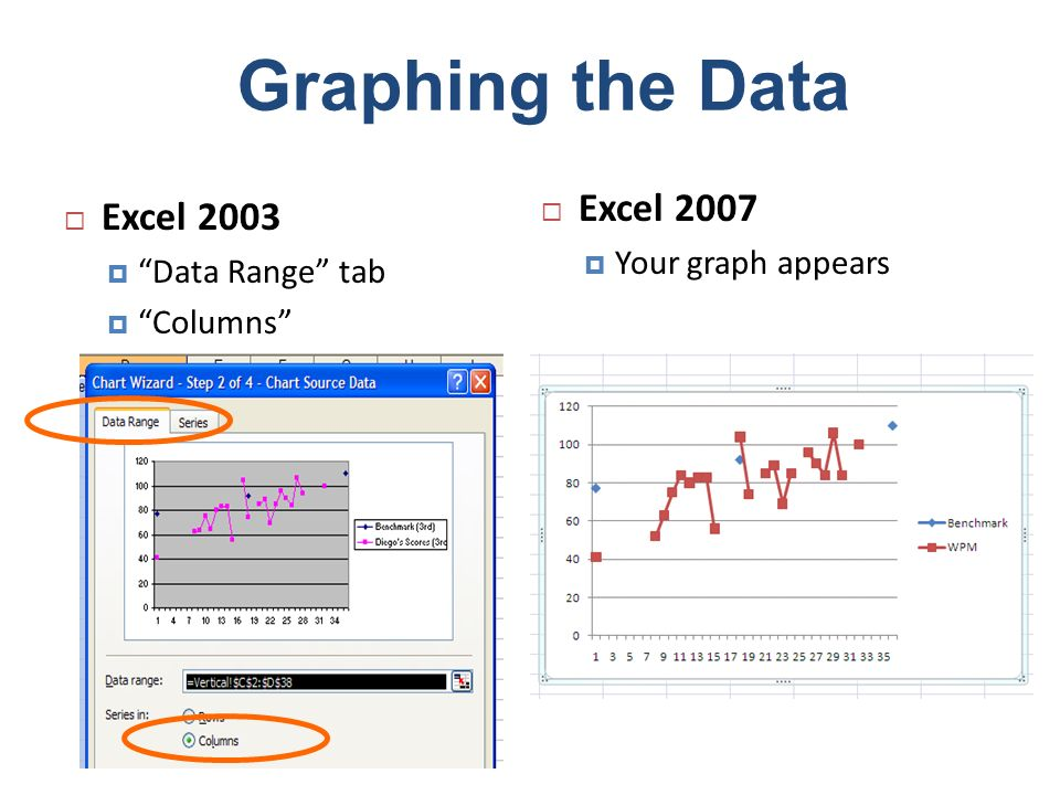 Graphing the Data Excel 2003 Data Range tab Columns Excel 2007 Your graph appears