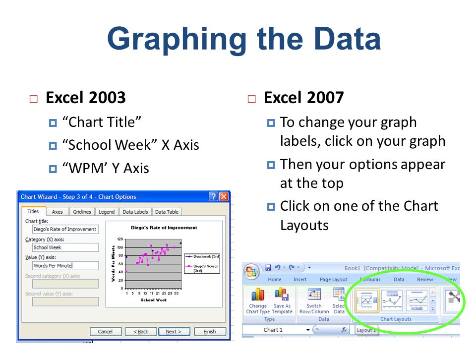 Graphing the Data Excel 2003 Choose where you want your graph Excel 2007 Your chosen layout is applied to the graph You can click on the labels to change them