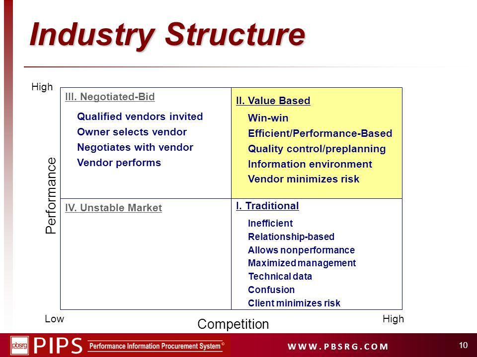 W W W. P B S R G. C O M 10 Industry Structure High I. Traditional II. Value Based IV. Unstable Market III. Negotiated-Bid Inefficient Relationship-bas