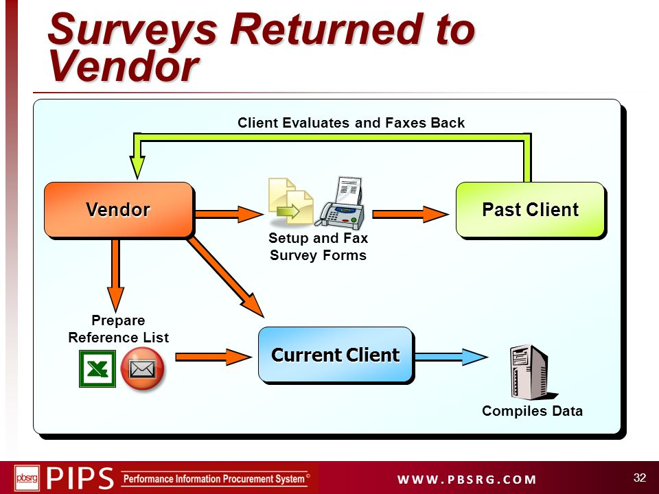 W W W. P B S R G. C O M 32 Surveys Returned to Vendor Compiles Data Setup and Fax Survey Forms Client Evaluates and Faxes Back Vendor Past Client Vend