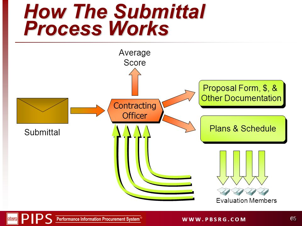 W W W. P B S R G. C O M 65 How The Submittal Process Works Submittal Evaluation Members Proposal Form (1 page) Proposal Form, $, & Other Documentation