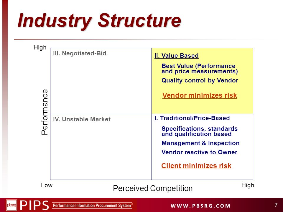 W W W. P B S R G. C O M 7 Industry Structure High I. Traditional/Price-Based II. Value Based IV. Unstable Market III. Negotiated-Bid Specifications, s