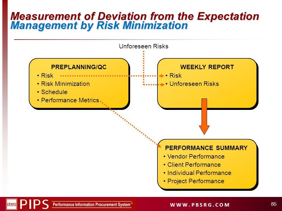 W W W. P B S R G. C O M 85 Unforeseen Risks PERFORMANCE SUMMARY Vendor Performance Client Performance Individual Performance Project Performance PREPL