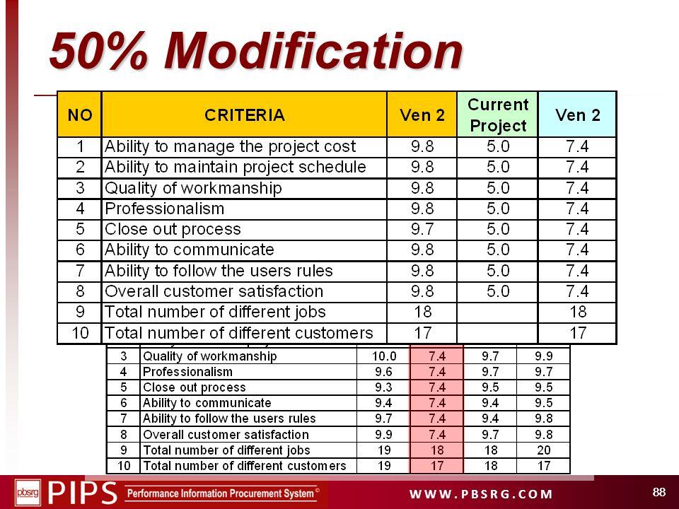 W W W. P B S R G. C O M 88 50% Modification