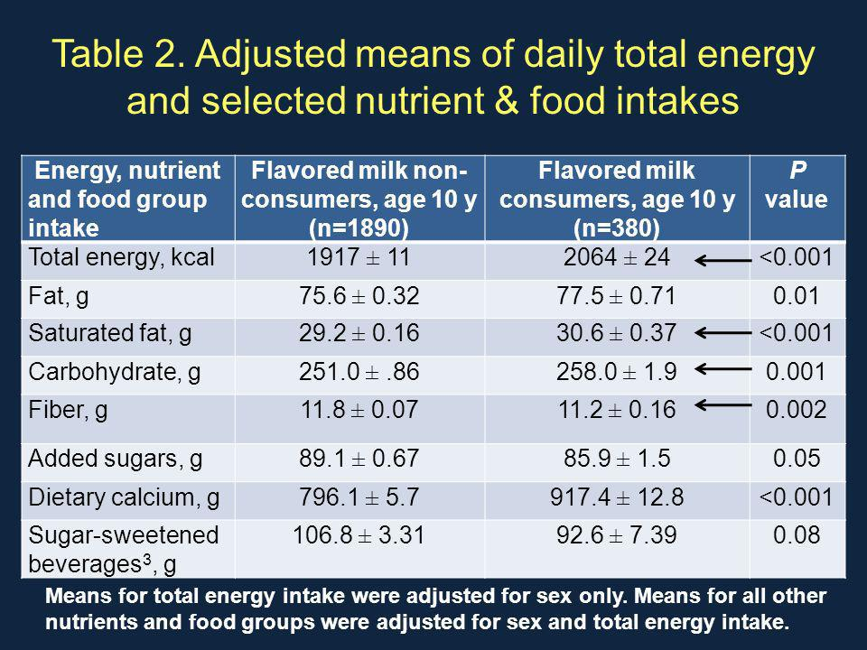 Table 2. Adjusted means of daily total energy and selected nutrient & food intakes Energy, nutrient and food group intake Flavored milk non- consumers
