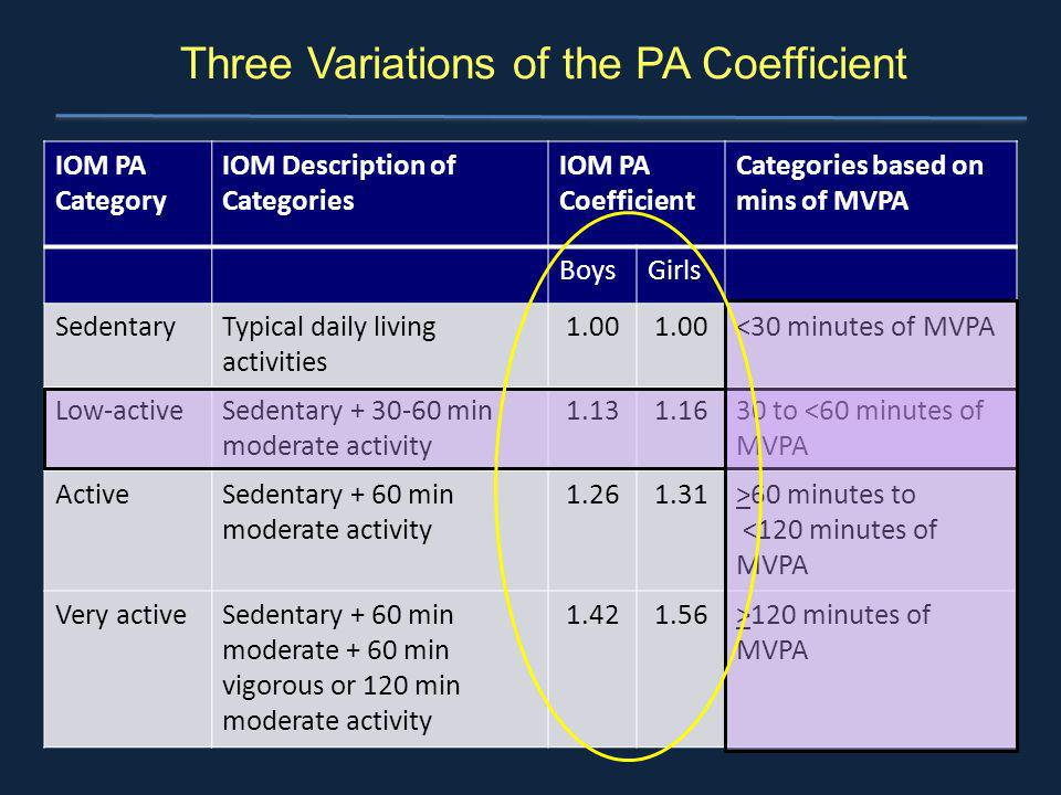 Three Variations of the PA Coefficient IOM PA Category IOM Description of Categories IOM PA Coefficient Categories based on mins of MVPA BoysGirls Sed
