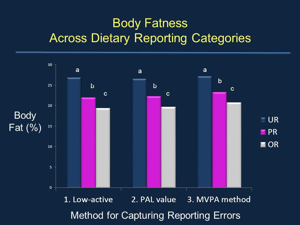 Body Fatness Across Dietary Reporting Categories Body Fat (%) Method for Capturing Reporting Errors a b c a b c a b c