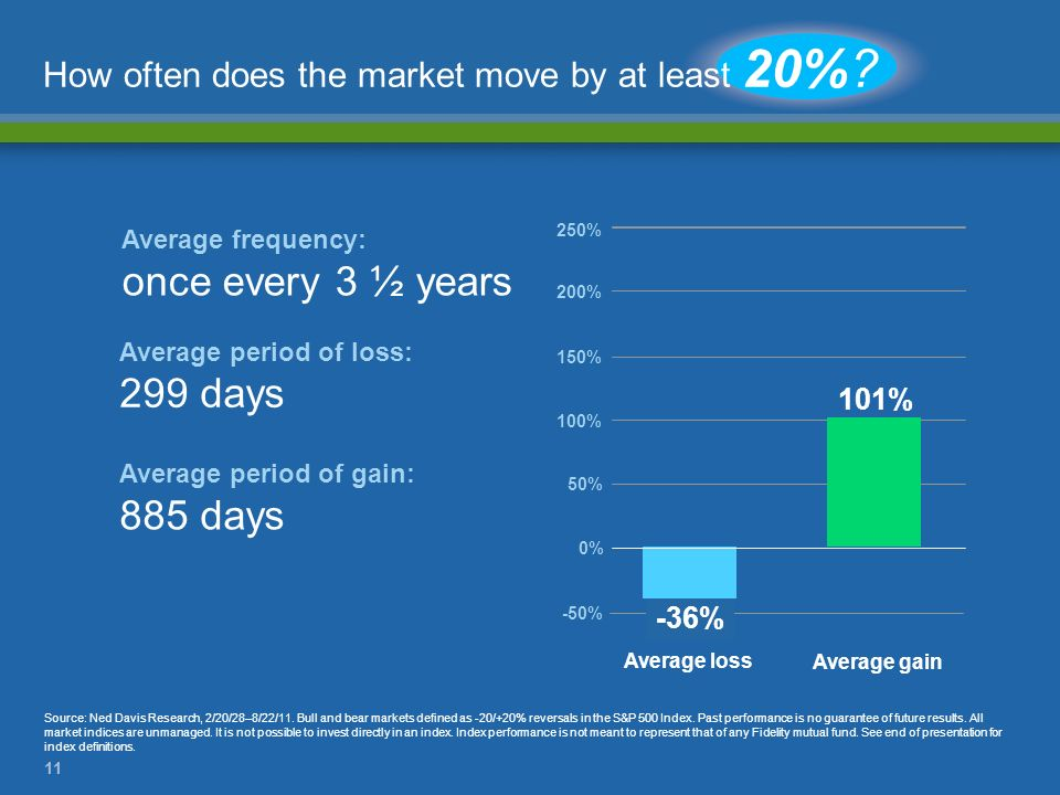 11 0% 50% 100% 150% 200% 250% -50% How often does the market move by at least 20%? Average period of gain: 885 days Average frequency: once every 3 ½