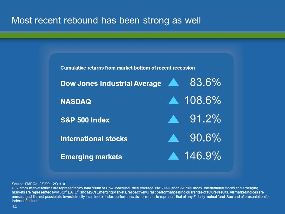 14 Most recent rebound has been strong as well Cumulative returns from market bottom of recent recession 83.6% Dow Jones Industrial Average 108.6% NAS