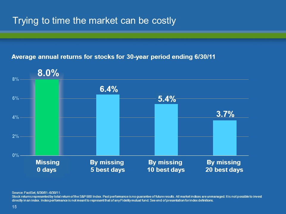 15 Trying to time the market can be costly Average annual returns for stocks for 30-year period ending 6/30/11 Source: FactSet, 6/30/81–6/30/11. Stock