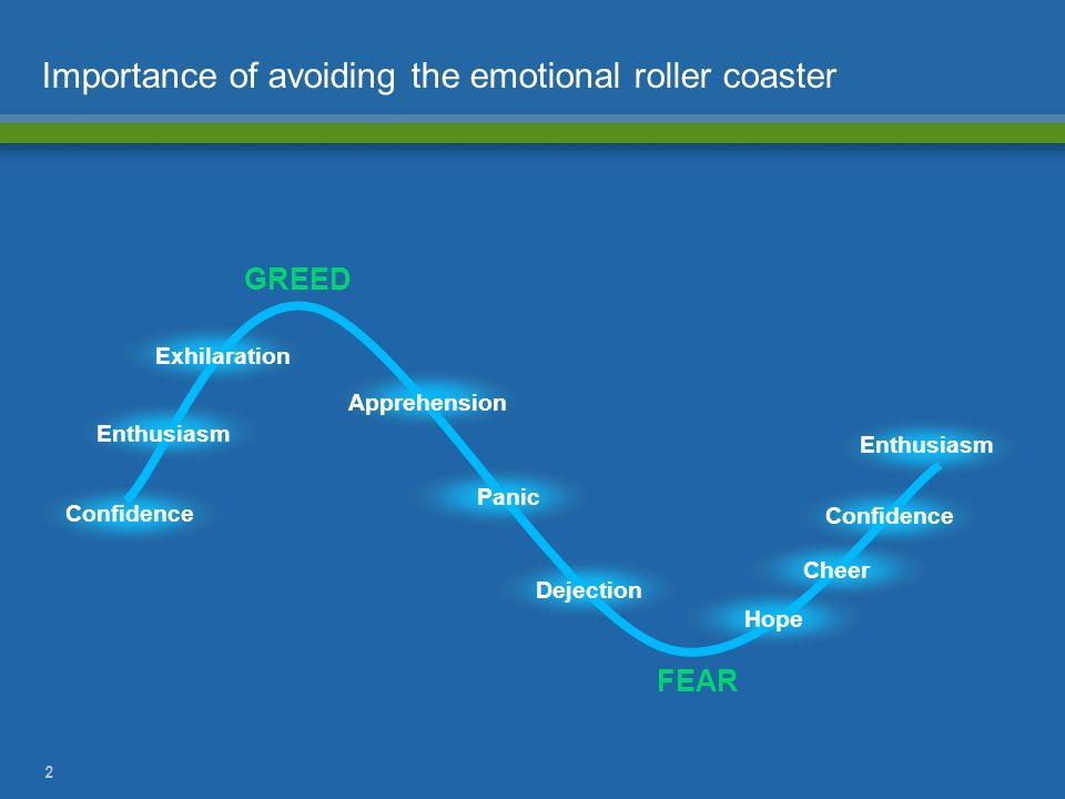 2 Importance of avoiding the emotional roller coaster GREED FEAR Apprehension Dejection Hope Cheer Enthusiasm Exhilaration Enthusiasm Confidence Panic