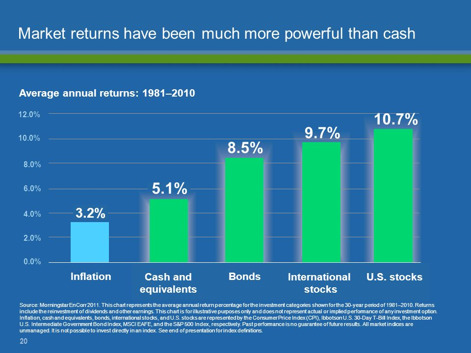 20 Market returns have been much more powerful than cash Average annual returns: 1981–2010 Source: Morningstar EnCorr 2011. This chart represents the