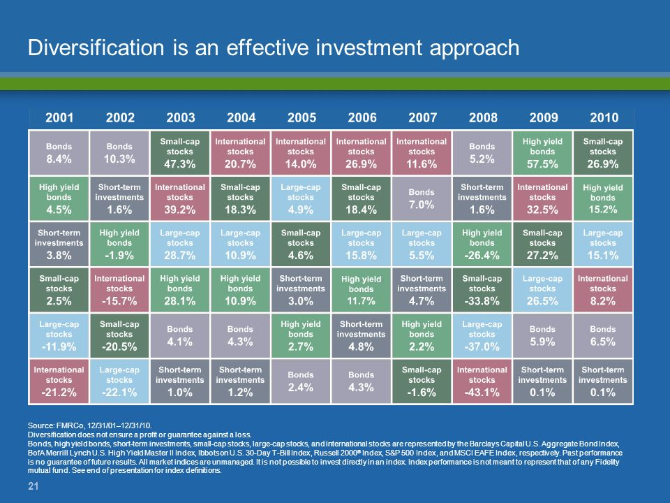 21 Diversification is an effective investment approach Source: FMRCo, 12/31/01–12/31/10. Diversification does not ensure a profit or guarantee against