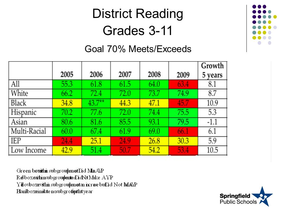 District Reading Grades 3-11 Goal 70% Meets/Exceeds