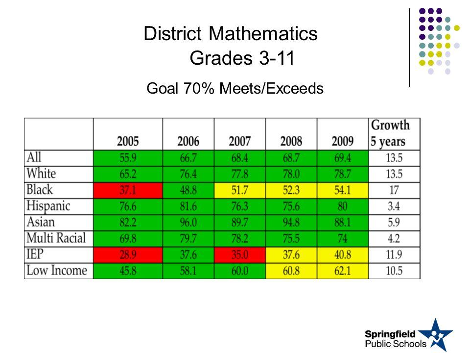 District Mathematics Grades 3-11 Goal 70% Meets/Exceeds