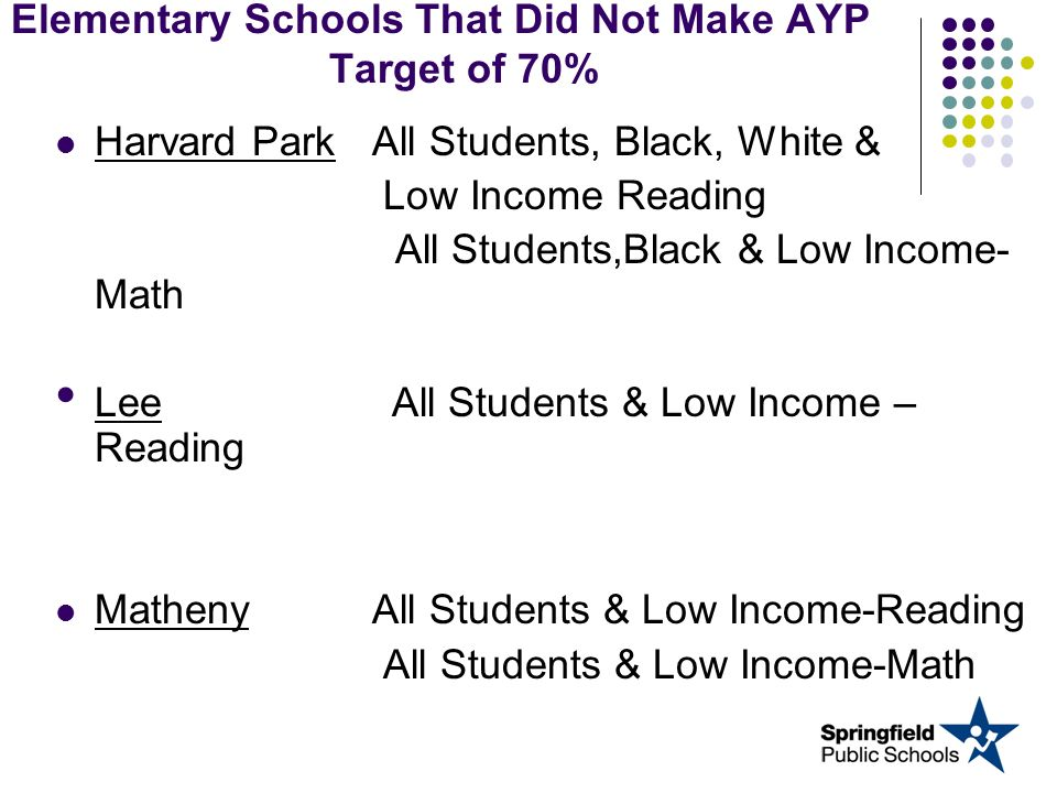 Elementary Schools That Did Not Make AYP Target of 70% Harvard Park All Students, Black, White & Low Income Reading All Students,Black & Low Income- M