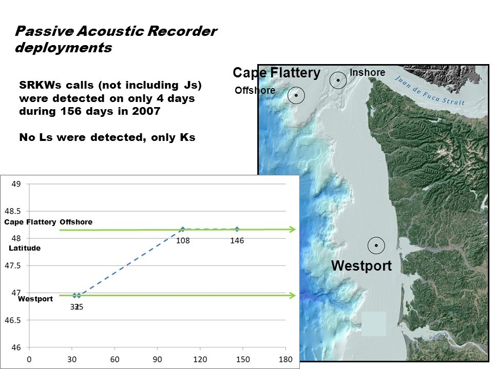 SRKWs calls (except Js) were detected on 11 days during 157 days in 2006 First detection was not until 37 days after deployment Passive Acoustic Recorder deployments Cape Flattery Offshore Inshore Westport Cape Flattery Offshore Cape Flattery Onshore Westport