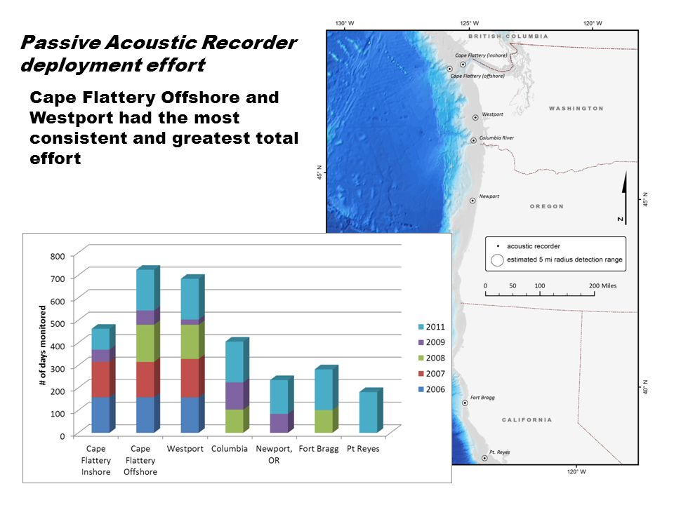 Recorders were initially deployed at Cape Flattery and Westport with other sites to the south added annually Total effort January – June n=2972 days P