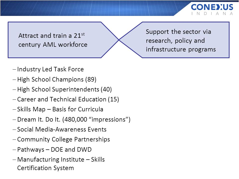 Attract and train a 21 st century AML workforce Support the sector via research, policy and infrastructure programs Industry Led Task Force High School Champions (89) High School Superintendents (40) Career and Technical Education (15) Skills Map – Basis for Curricula Dream It.