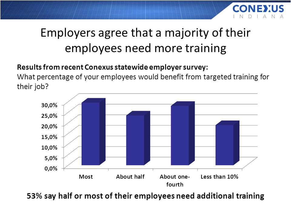 Employers agree that a majority of their employees need more training Results from recent Conexus statewide employer survey: What percentage of your employees would benefit from targeted training for their job.