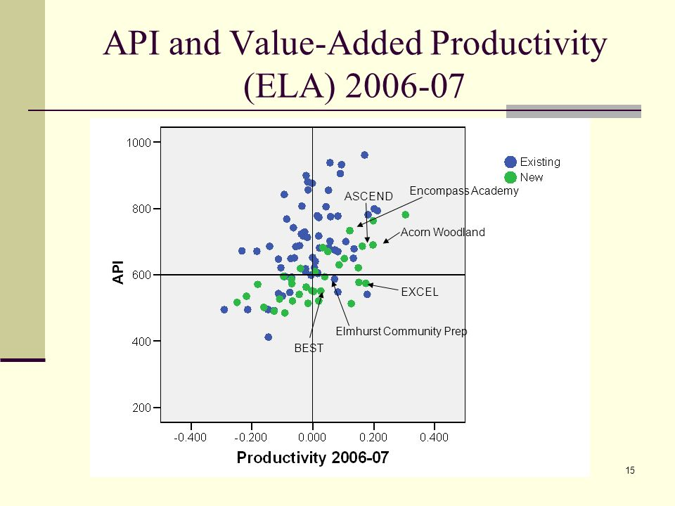15 API and Value-Added Productivity (ELA) 2006-07 ASCEND Acorn Woodland Elmhurst Community Prep EXCEL BEST Encompass Academy API