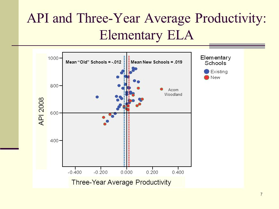 7 API and Three-Year Average Productivity: Elementary ELA Three-Year Average Productivity API 2008 Mean New Schools =.019Mean Old Schools = -.012 Acorn Woodland