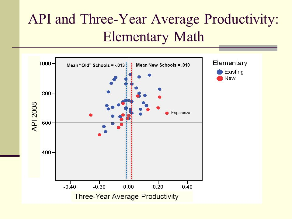 API and Three-Year Average Productivity: Elementary Math Three-Year Average Productivity API 2008 Mean New Schools =.010 Mean Old Schools = -.013 Esparanza