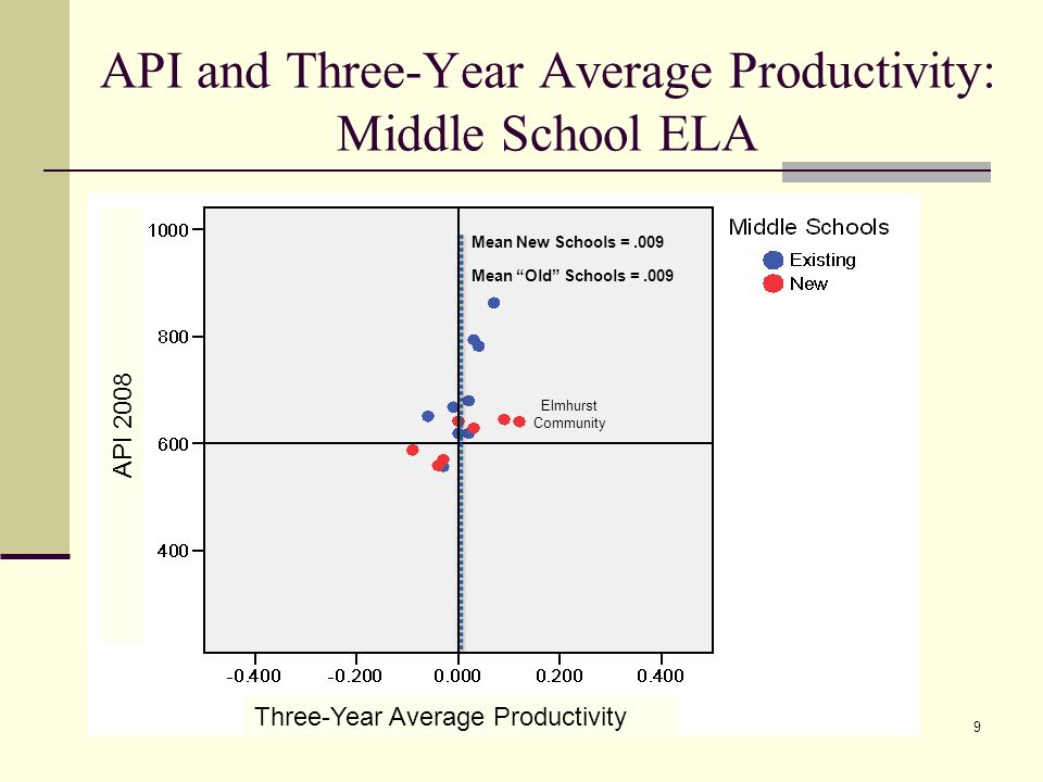 9 API and Three-Year Average Productivity: Middle School ELA Three-Year Average Productivity API 2008 Mean New Schools =.009 Mean Old Schools =.009 Elmhurst Community